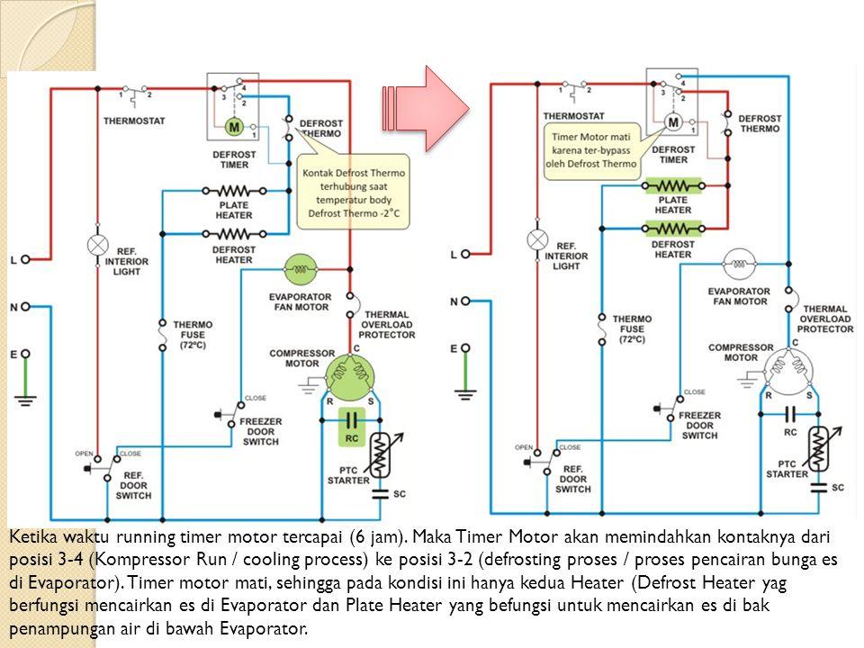 Ketika waktu running timer motor tercapai (6 jam). Maka Timer Motor akan memindahkan kontaknya dari posisi 3-4 (Kompressor Run / cooling process) ke p
