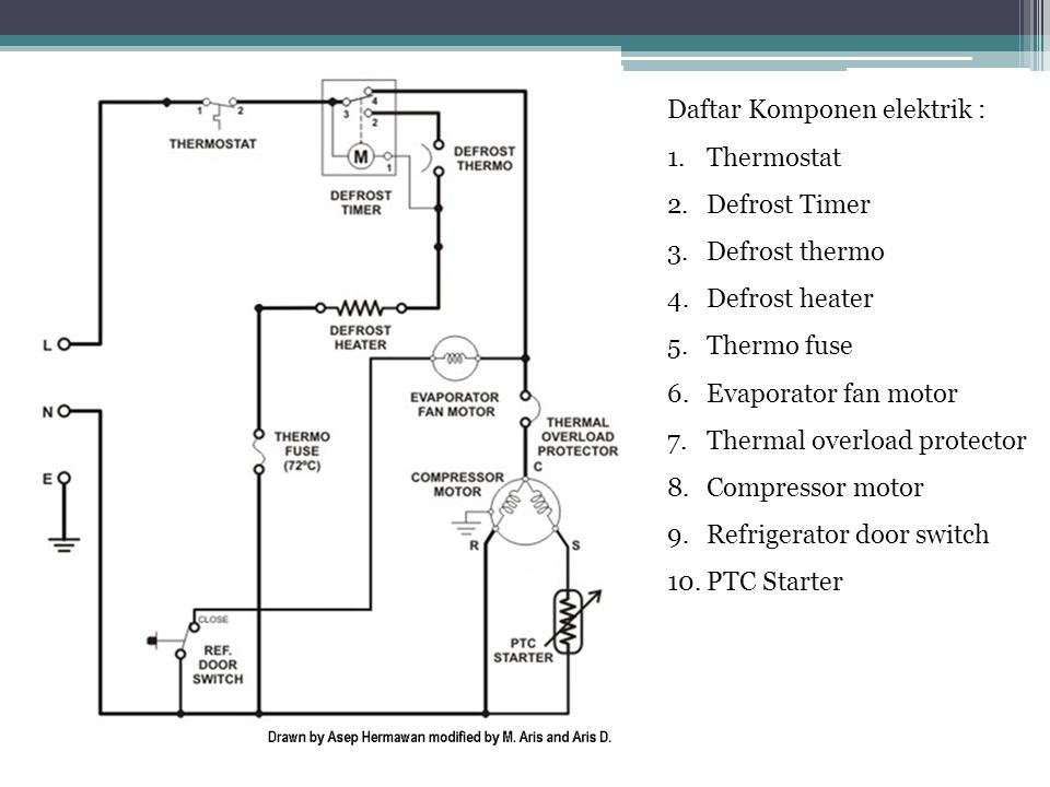 Daftar Komponen elektrik : 1.Thermostat 2.Defrost Timer 3.Defrost thermo 4.Defrost heater 5.Thermo fuse 6.Evaporator fan motor 7.Thermal overload prot