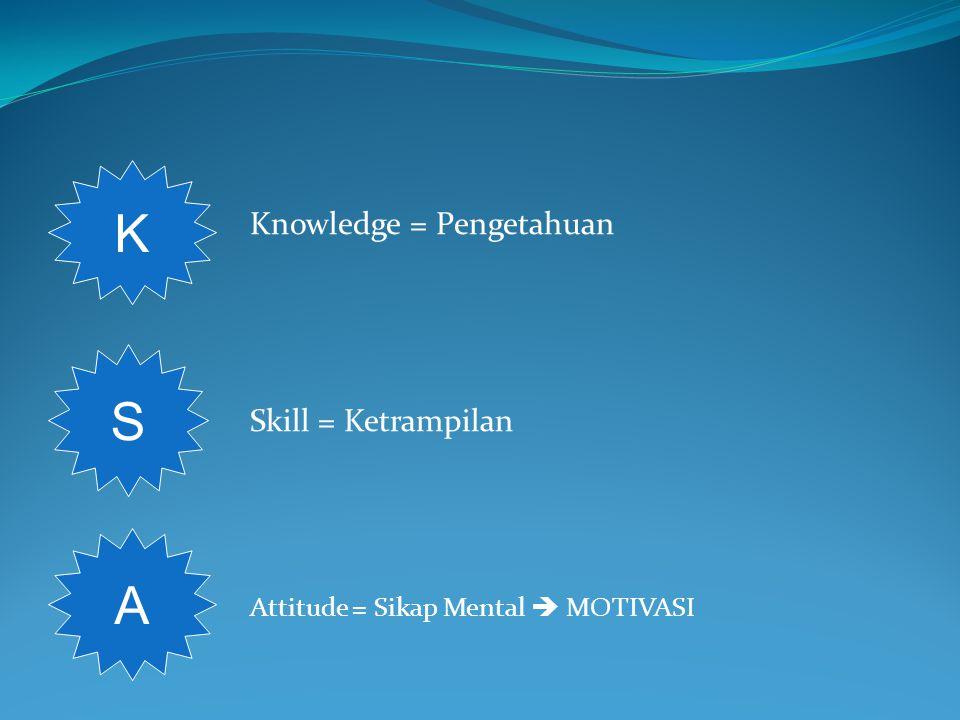 Knowledge = Pengetahuan Skill = Ketrampilan Attitude = Sikap Mental  MOTIVASI K S A
