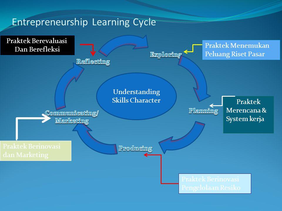 Entrepreneurship Learning Cycle Understanding Skills Character Praktek Berevaluasi Dan Berefleksi Praktek Menemukan Peluang Riset Pasar Praktek Merencana & System kerja Praktek Berinovasi Pengelolaan Resiko Praktek Berinovasi dan Marketing