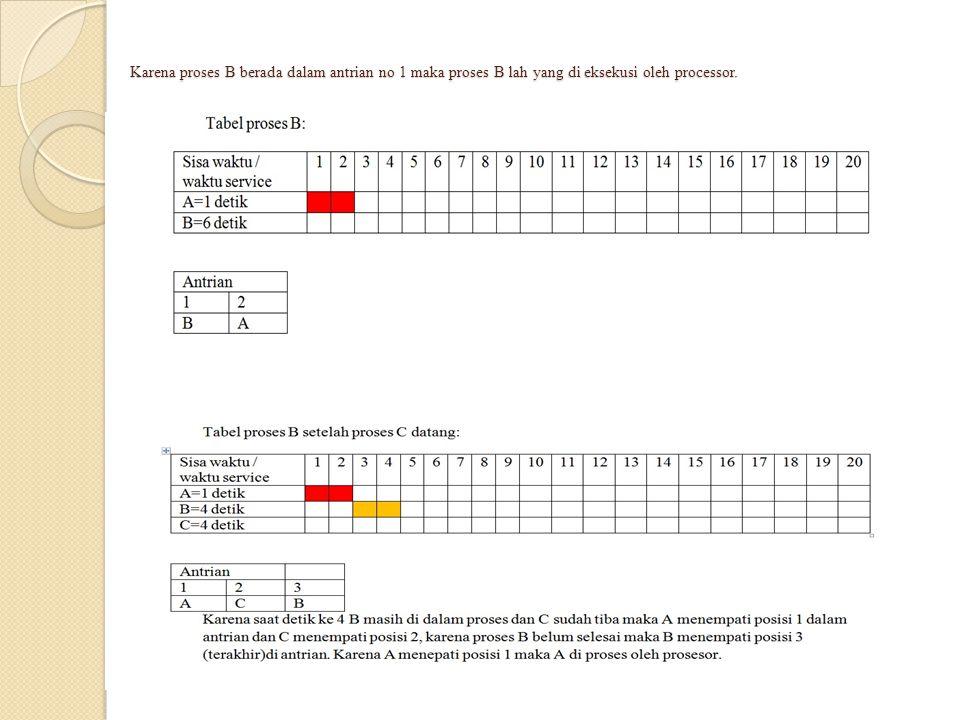 Karena ketika Proses B di proses pada Detik ke 3 maka di antrian hanya ada proses A sementara proses E datang pada detik ke empat sehingga terjadilah antrian dengan posisi 1 yaitu proses A dan posisi ke 2 yaitu proses B.