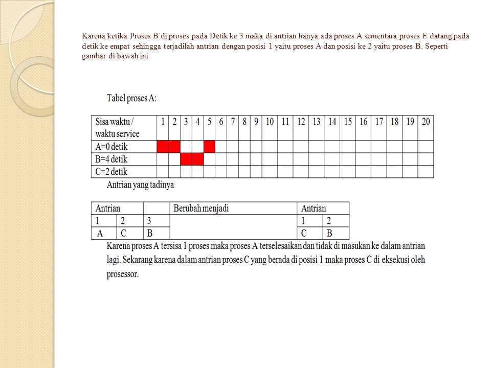Algoritma  Berikut Algoritma untuk proses B Var lock : Integer Procedure enter_critical_section; {mengerjakan kode-kode kritis} Procedure ProsesB; Begin while lock <> 0 Do Begin End; lock := 1; enter_critical_section; lock := 0; End