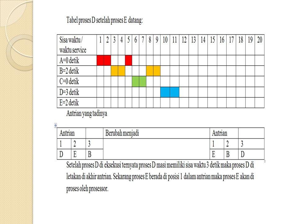  Berikut adalah contoh ilustrasi variabel lock.