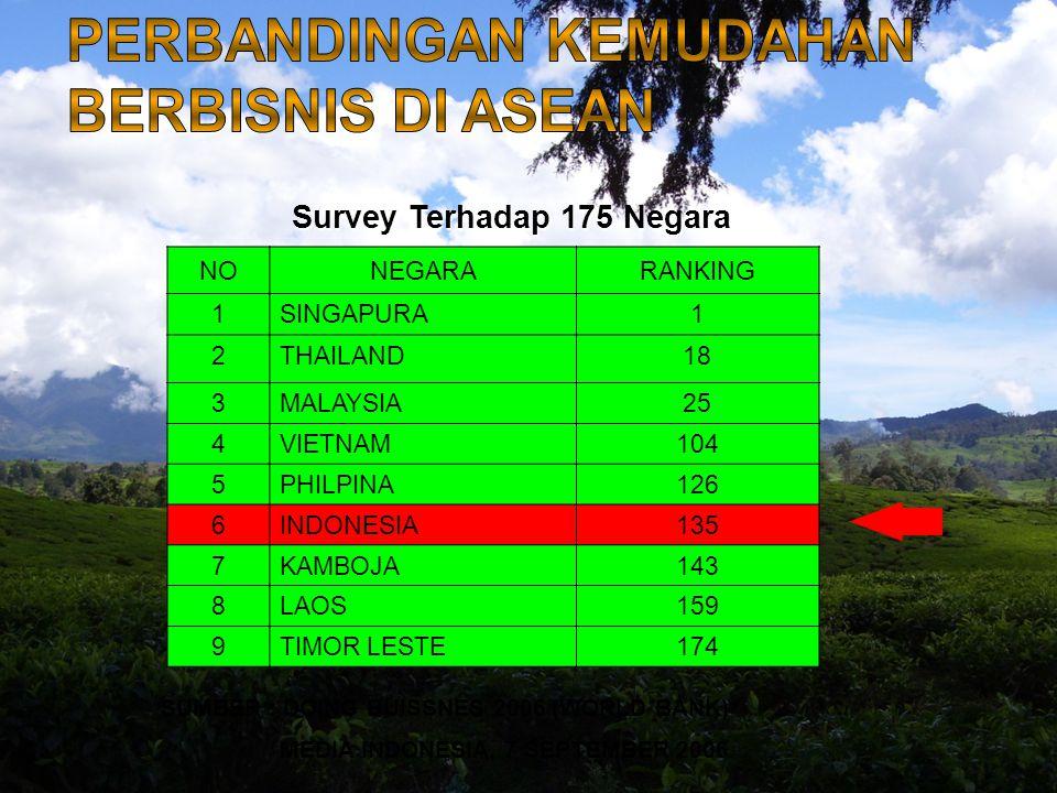 Perbandingan Internasional Waktu Yang Dibutuhkan Untuk Memperoleh Izin (hari) Sumber The Asia Foundation 2006 Indonesia 151