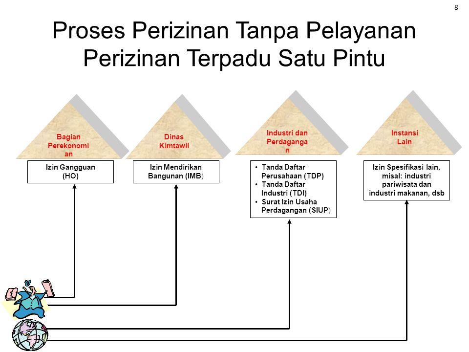 Kesederhanaan Kejelasan Prosedur dan Biaya Kepastian waktu Kemudahan akses Kenyamanan Kedisiplinan dan Keramahan petugas Kesederhanaan Kejelasan Prose