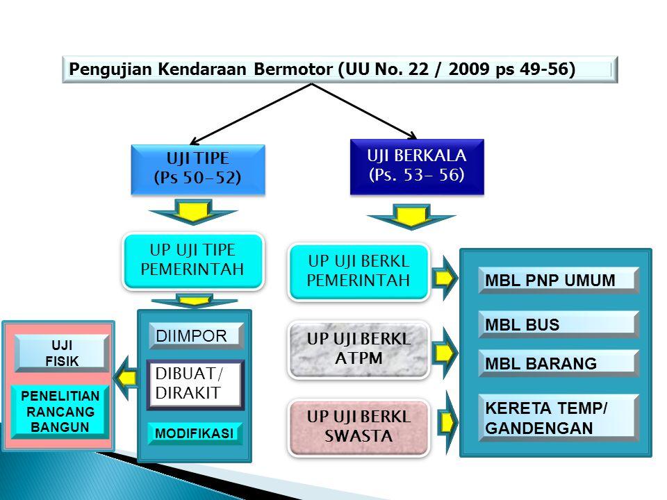Pengujian Kendaraan Bermotor (UU No. 22 / 2009 ps 49-56) UJI TIPE (Ps 50-52) UJI TIPE (Ps 50-52) UJI BERKALA (Ps. 53- 56) UJI BERKALA (Ps. 53- 56) UP