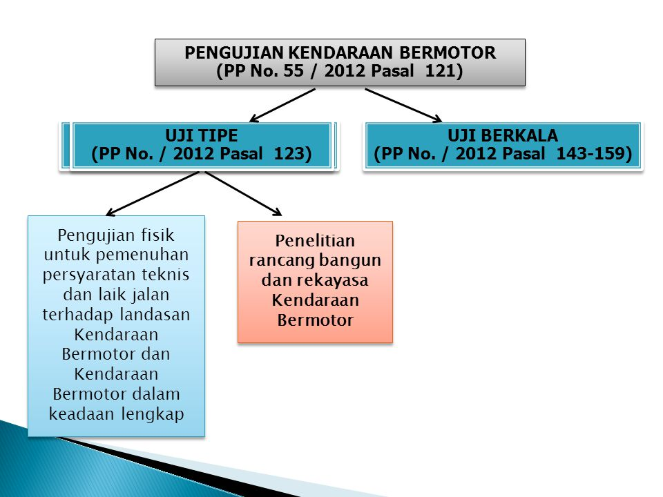 UJI TIPE (PP No. 55 / 2012 Pasal 123) UJI TIPE (PP No. 55 / 2012 Pasal 123) Pengujian fisik untuk pemenuhan persyaratan teknis dan laik jalan terhadap