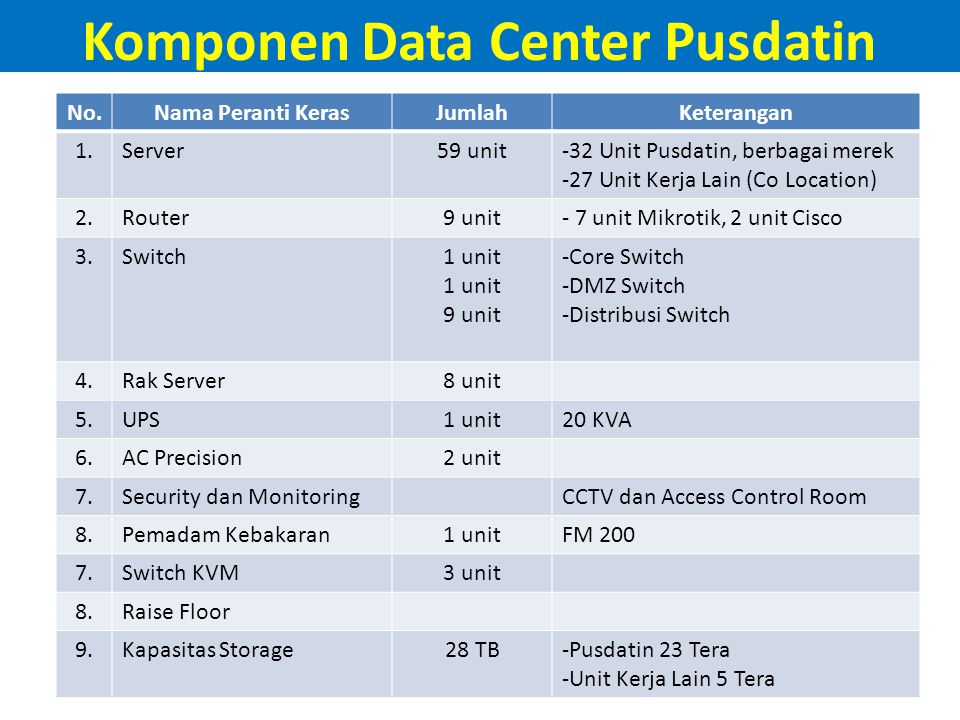 Komponen Data Center Pusdatin No.Nama Peranti KerasJumlahKeterangan 1.Server59 unit-32 Unit Pusdatin, berbagai merek -27 Unit Kerja Lain (Co Location)