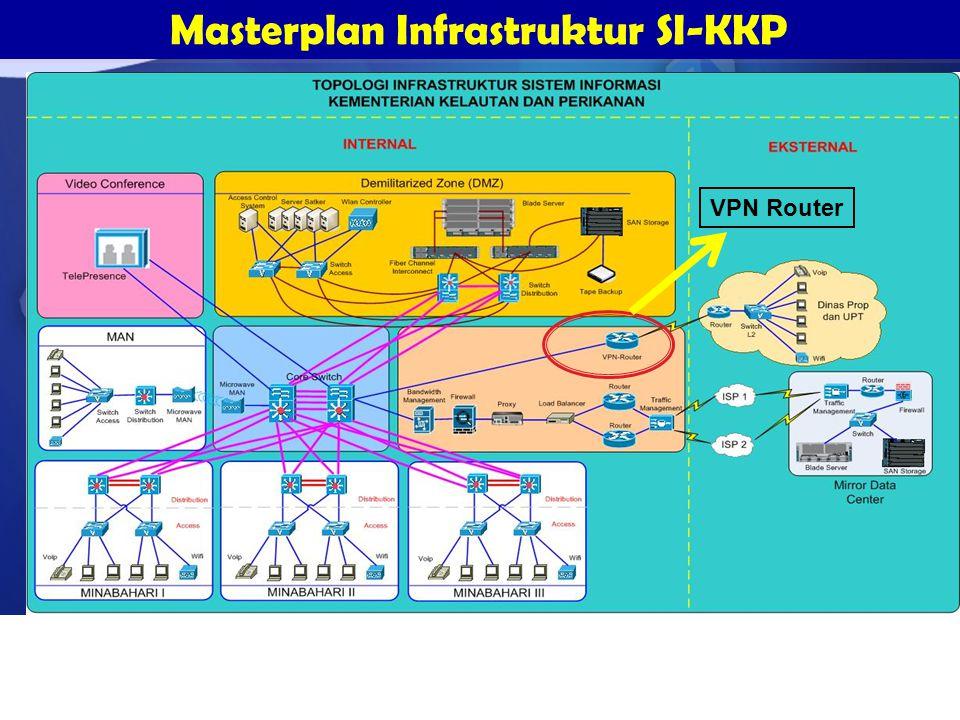 Masterplan Infrastruktur SI-KKP VPN Router