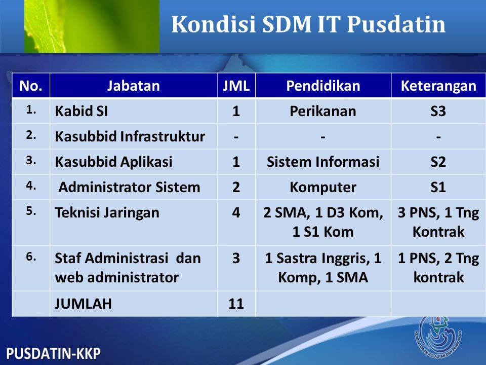 Kondisi SDM IT Pusdatin No.JabatanJMLPendidikanKeterangan 1. Kabid SI1PerikananS3 2. Kasubbid Infrastruktur--- 3. Kasubbid Aplikasi1Sistem InformasiS2