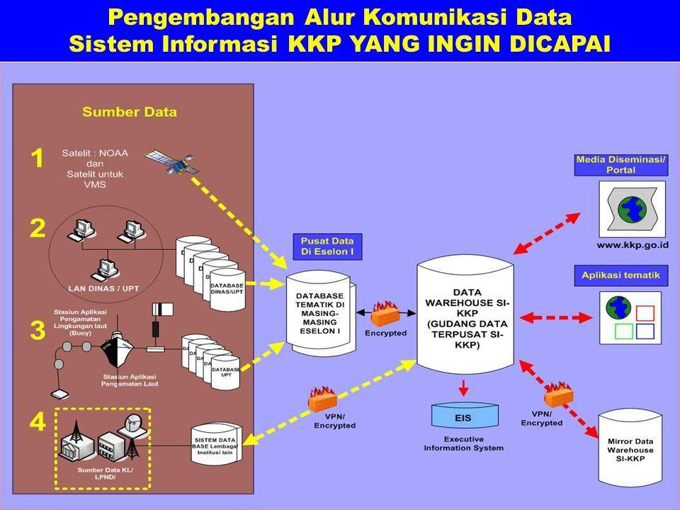 Pengembangan Alur Komunikasi Data Sistem Informasi KKP YANG INGIN DICAPAI