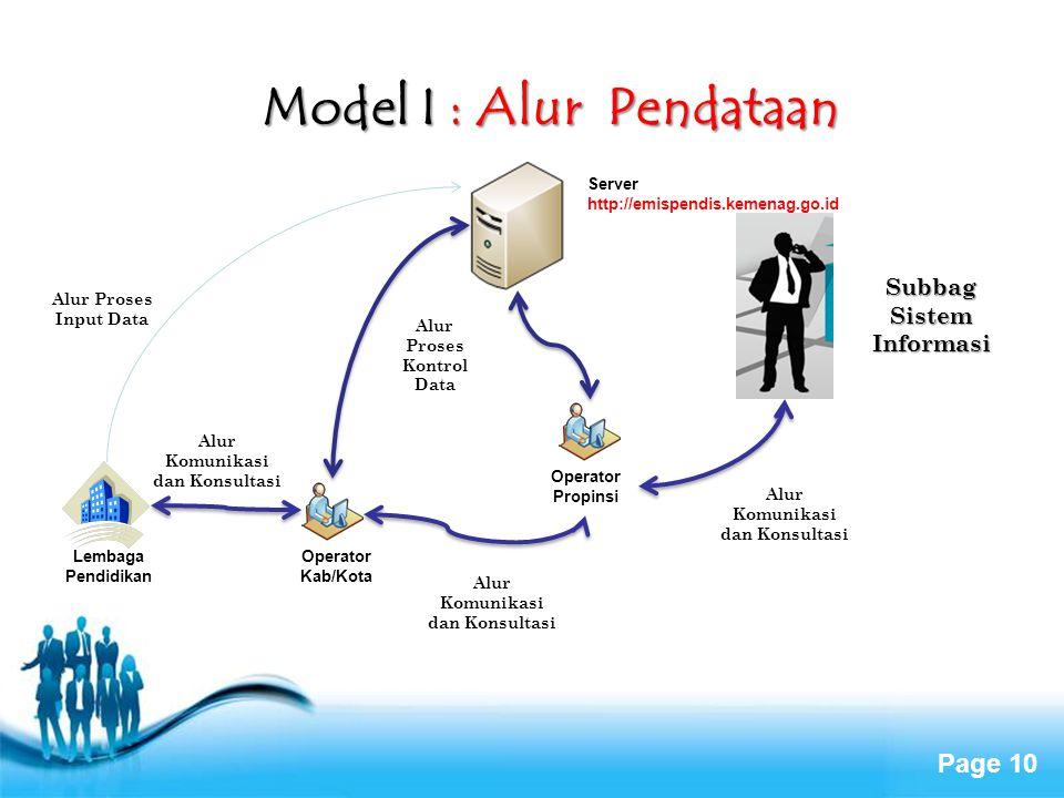 Page 10 Model I : Alur Pendataan Operator Kab/Kota Operator Propinsi Alur Proses Input Data Alur Proses Kontrol Data Subbag Sistem Informasi Alur Komu