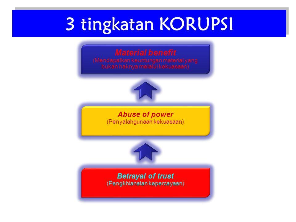 3 tingkatan KORUPSI Material benefit (Mendapatkan keuntungan material yang bukan haknya melalui kekuasaan) Material benefit (Mendapatkan keuntungan ma