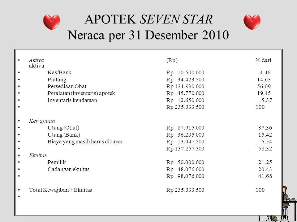 APOTEK SEVEN STAR Neraca per 31 Desember 2010 •Aktiva(Rp)% dari aktiva •Kas/BankRp 10.500.000 4,46 •PiutangRp 34.423.500 14,63 •Persediaan ObatRp 131.