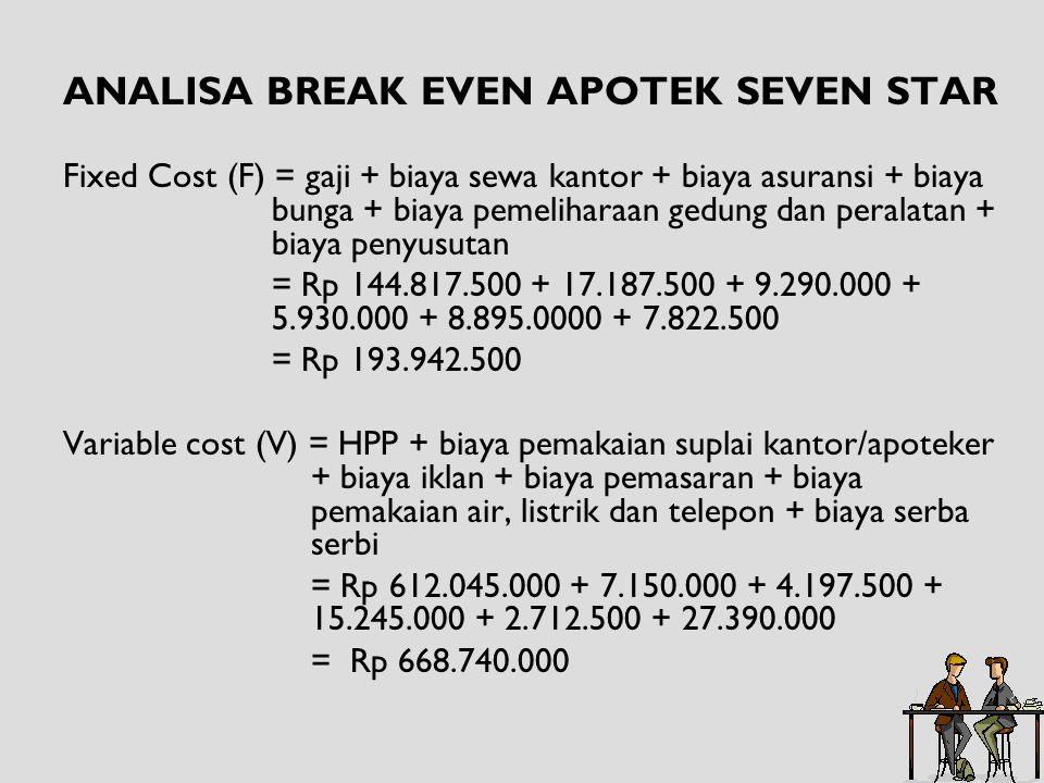 ANALISA BREAK EVEN APOTEK SEVEN STAR Fixed Cost (F) = gaji + biaya sewa kantor + biaya asuransi + biaya bunga + biaya pemeliharaan gedung dan peralata