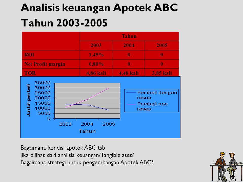 Analisis keuangan Apotek ABC Tahun 2003-2005 Tahun 200320042005 ROI1,45%00 Net Profit margin0,80%00 TOR4,86 kali4,48 kali3,85 kali Bagaimana kondisi a
