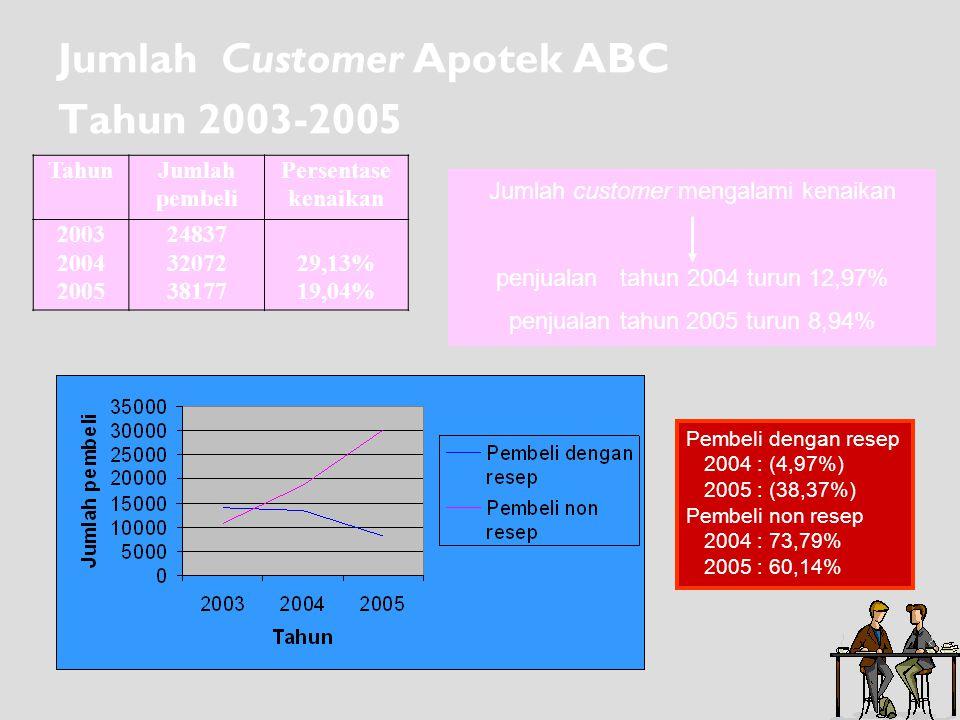 Jumlah Customer Apotek ABC Tahun 2003-2005 TahunJumlah pembeli Persentase kenaikan 2003 2004 2005 24837 32072 38177 29,13% 19,04% Jumlah customer meng