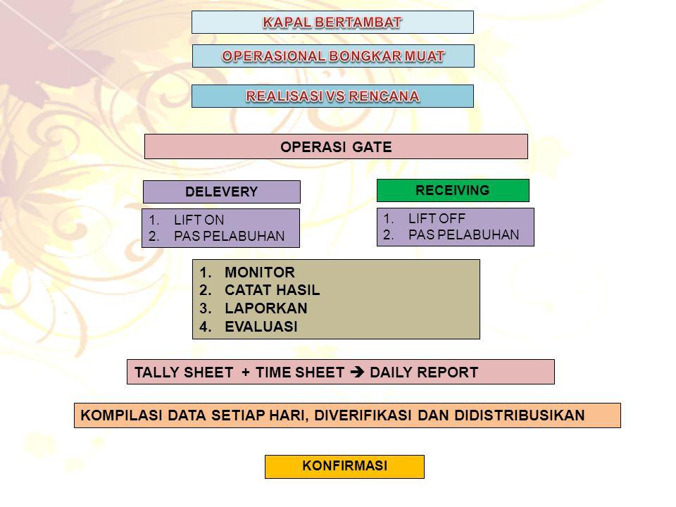 OPERASI GATE DELEVERY RECEIVING 1.MONITOR 2.CATAT HASIL 3.LAPORKAN 4.EVALUASI KOMPILASI DATA SETIAP HARI, DIVERIFIKASI DAN DIDISTRIBUSIKAN 1.LIFT ON 2.PAS PELABUHAN 1.LIFT OFF 2.PAS PELABUHAN TALLY SHEET + TIME SHEET  DAILY REPORT KONFIRMASI