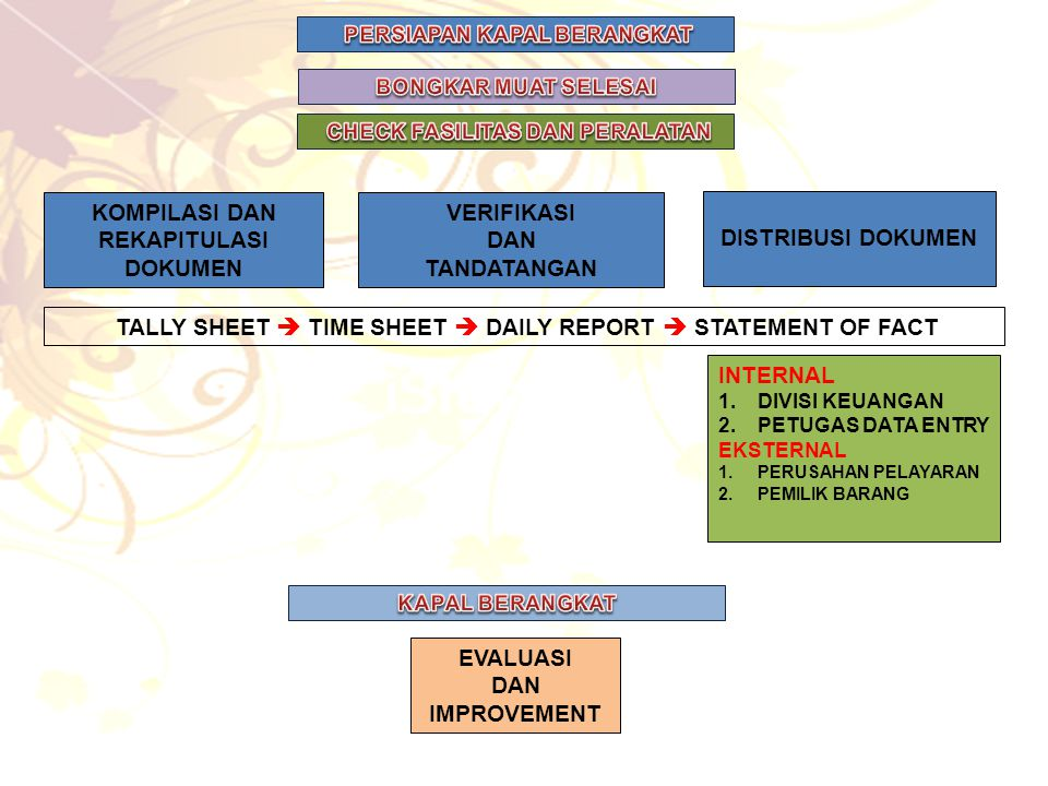 KOMPILASI DAN REKAPITULASI DOKUMEN VERIFIKASI DAN TANDATANGAN DISTRIBUSI DOKUMEN EVALUASI DAN IMPROVEMENT TALLY SHEET  TIME SHEET  DAILY REPORT  STATEMENT OF FACT INTERNAL 1.DIVISI KEUANGAN 2.PETUGAS DATA ENTRY EKSTERNAL 1.PERUSAHAN PELAYARAN 2.PEMILIK BARANG