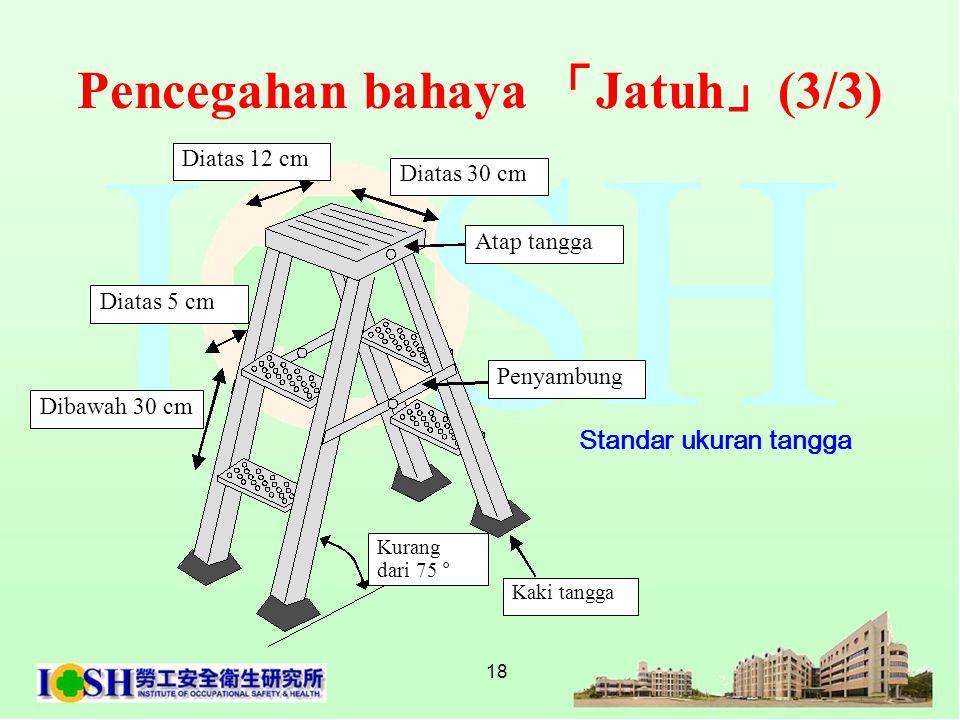 18 Standar ukuran tangga Pencegahan bahaya 「 Jatuh 」 (3/3) Diatas 30 cm Diatas 12 cm Penyambung Atap tangga Dibawah 30 cm Diatas 5 cm Kurang dari 75
