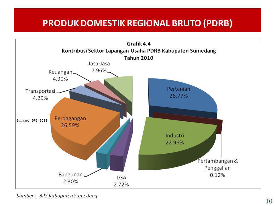 PERTUMBUHAN INVESTASI Sumber : BPS Kabupaten Sumedang PMTB Kabupaten Sumedang 2006-2013 (Milyar Rupiah) Salah satu upaya untuk mengurangi tingkat pengangguran dan kemiskinan adalah dengan memperluas lapangan kerja.