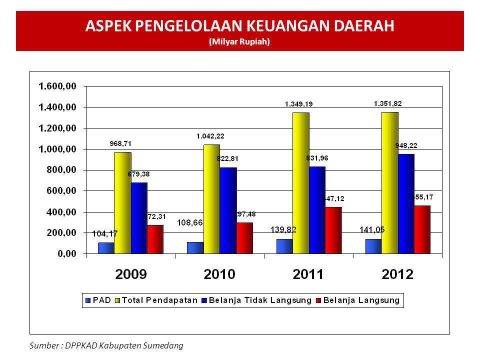 10 Sumber : BPS Kabupaten Sumedang Sumber: BPS, 2011 PRODUK DOMESTIK REGIONAL BRUTO (PDRB)