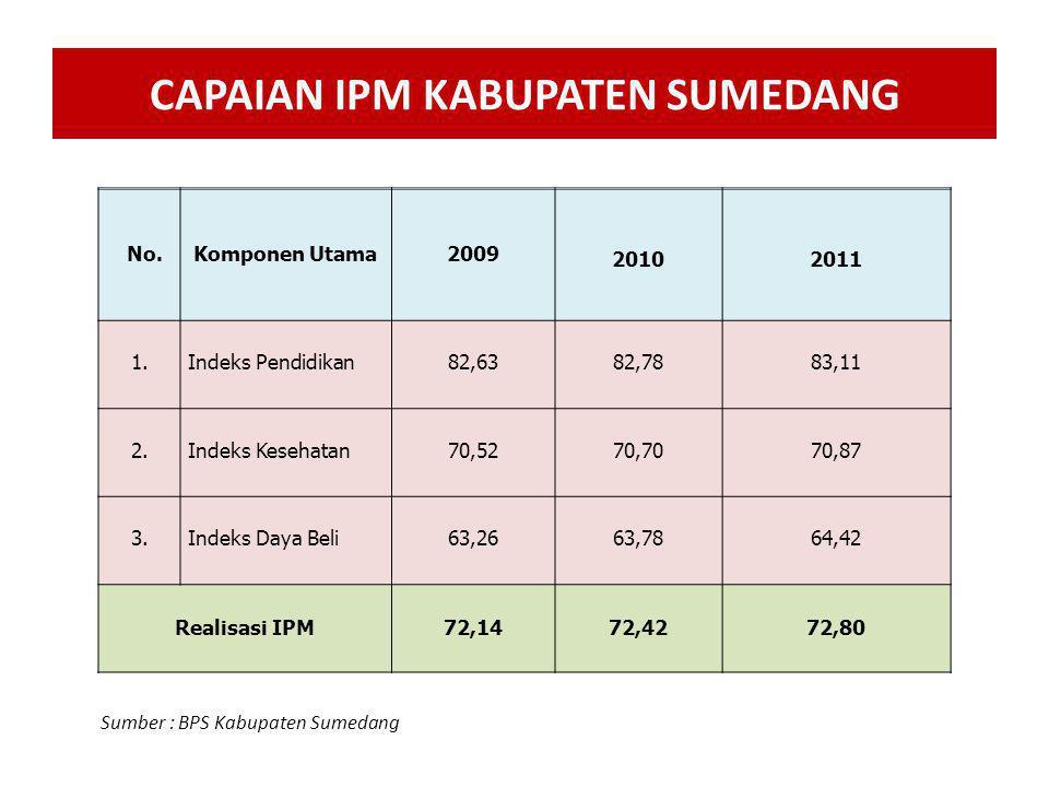No.Komponen Utama2009 20102011 1.Indeks Pendidikan82,6382,7883,11 2.Indeks Kesehatan70,5270,7070,87 3.Indeks Daya Beli63,2663,7864,42 Realisasi IPM72,1472,4272,80 CAPAIAN IPM KABUPATEN SUMEDANG Sumber : BPS Kabupaten Sumedang