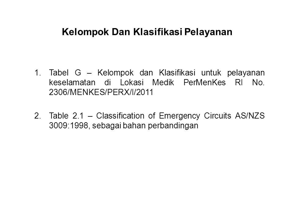 Kelompok Dan Klasifikasi Pelayanan 1.Tabel G – Kelompok dan Klasifikasi untuk pelayanan keselamatan di Lokasi Medik PerMenKes RI No.