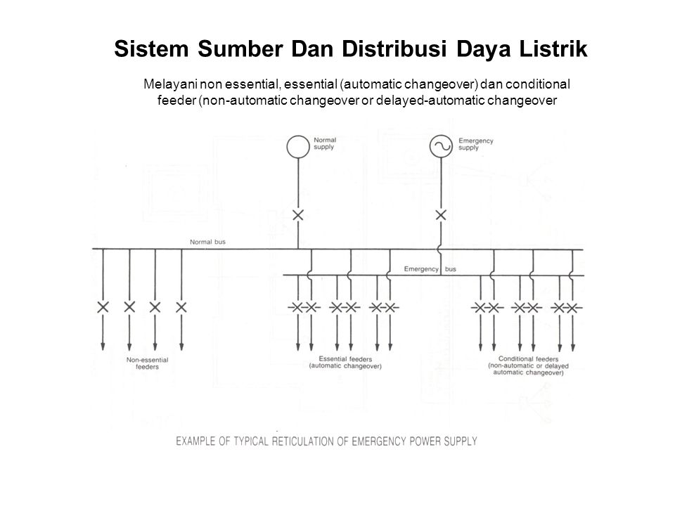 Sistem Sumber Dan Distribusi Daya Listrik Melayani non essential, essential (automatic changeover) dan conditional feeder (non-automatic changeover or