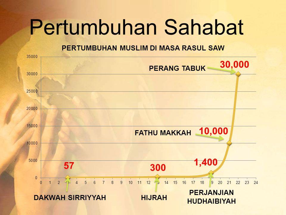 Pertumbuhan Sahabat DAKWAH SIRRIYYAHHIJRAH PERJANJIAN HUDHAIBIYAH FATHU MAKKAH PERANG TABUK
