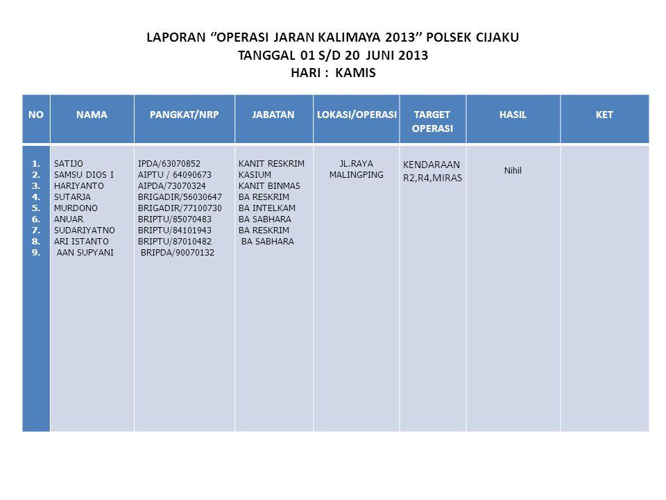 LAPORAN ''OPERASI JARAN KALIMAYA 2013'' POLSEK CIJAKU TANGGAL 01 S/D 20 JUNI 2013 HARI : KAMIS NONAMAPANGKAT/NRPJABATANLOKASI/OPERASITARGET OPERASI HA