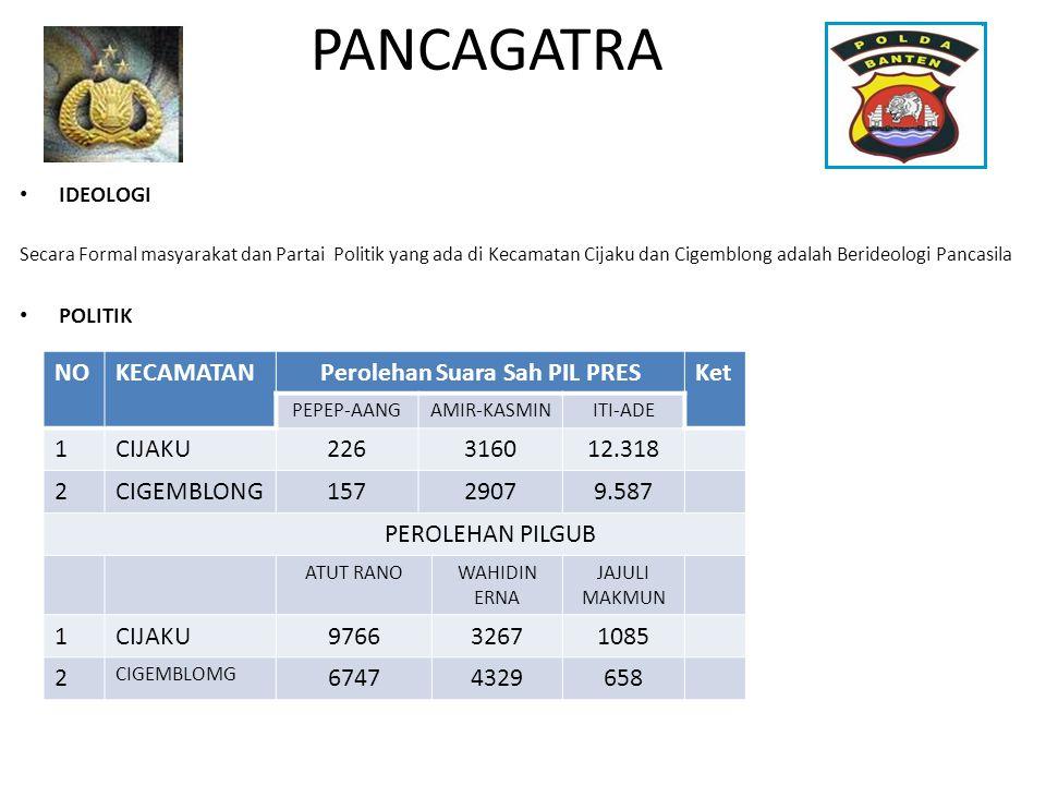 PANCAGATRA • IDEOLOGI Secara Formal masyarakat dan Partai Politik yang ada di Kecamatan Cijaku dan Cigemblong adalah Berideologi Pancasila • POLITIK N