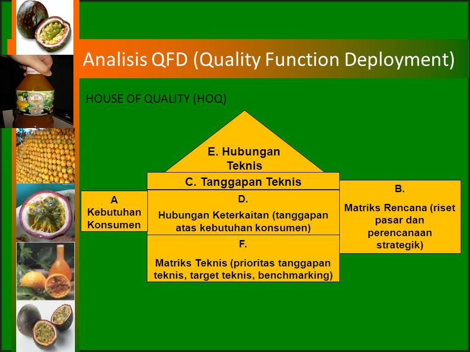 Analisis Data Metode Pembobotan AHP Metode Quality Function Deployment (QFD) Metode Analisis SWOT