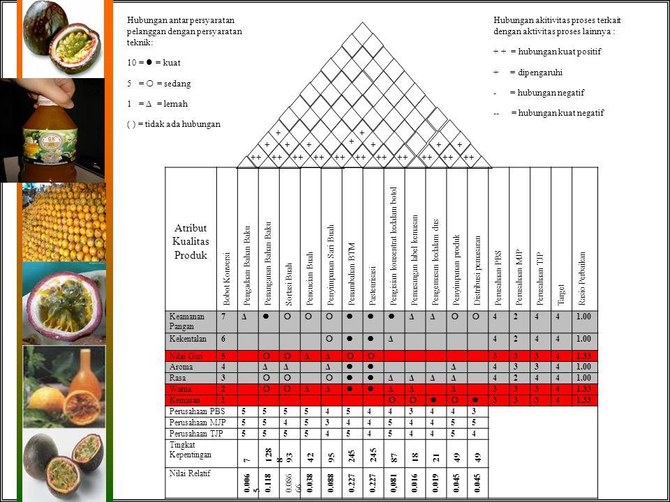HASIL DAN PEMBAHASAN House Of Quality (HOQ) PT. Pintu Besar Selatan Mutu Berdasarkan Harapan Konsumen