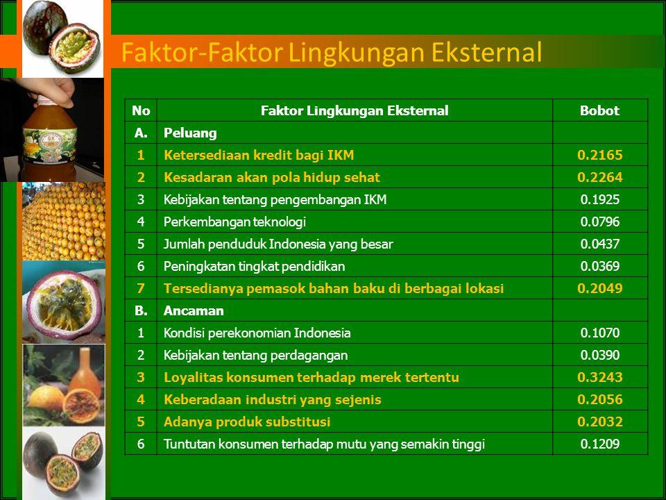 Faktor-Faktor Lingkungan Internal PT Pintu Besar Selatan NoFaktor Lingkungan InternalBobot A.Kekuatan 1Alat angkut pemasaran milik sendiri0.0653 2Loka