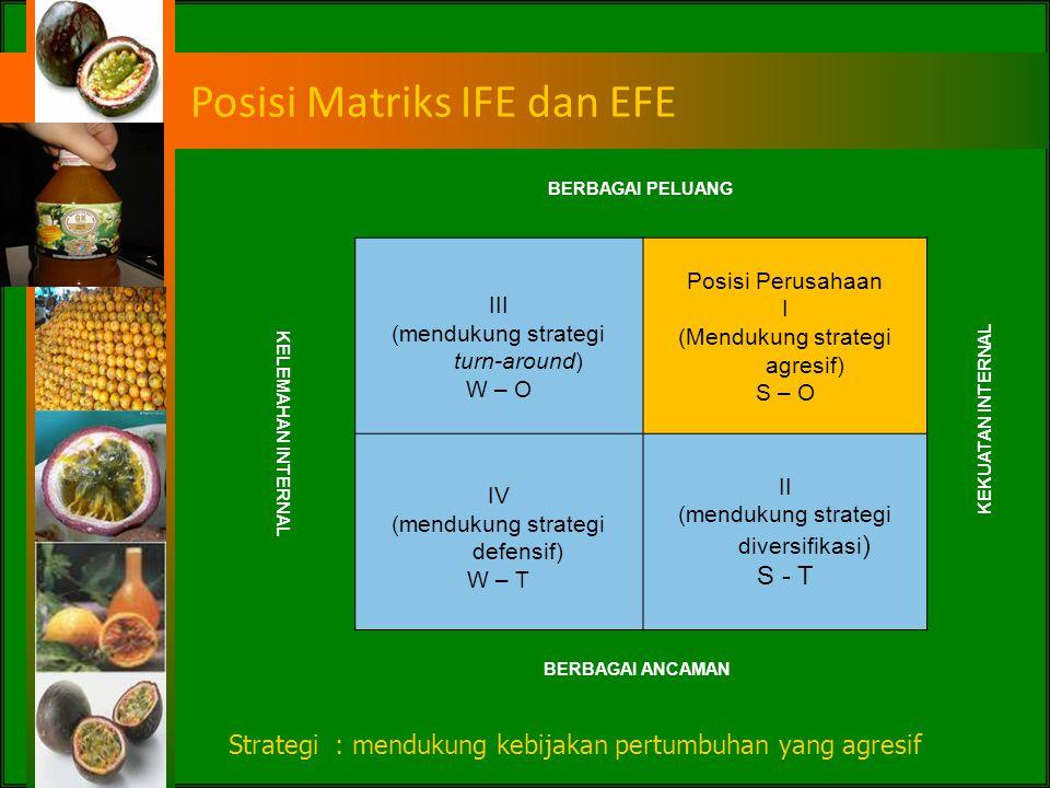 Faktor-Faktor Lingkungan Eksternal NoFaktor Lingkungan EksternalBobot A.Peluang 1Ketersediaan kredit bagi IKM0.2165 2Kesadaran akan pola hidup sehat0.