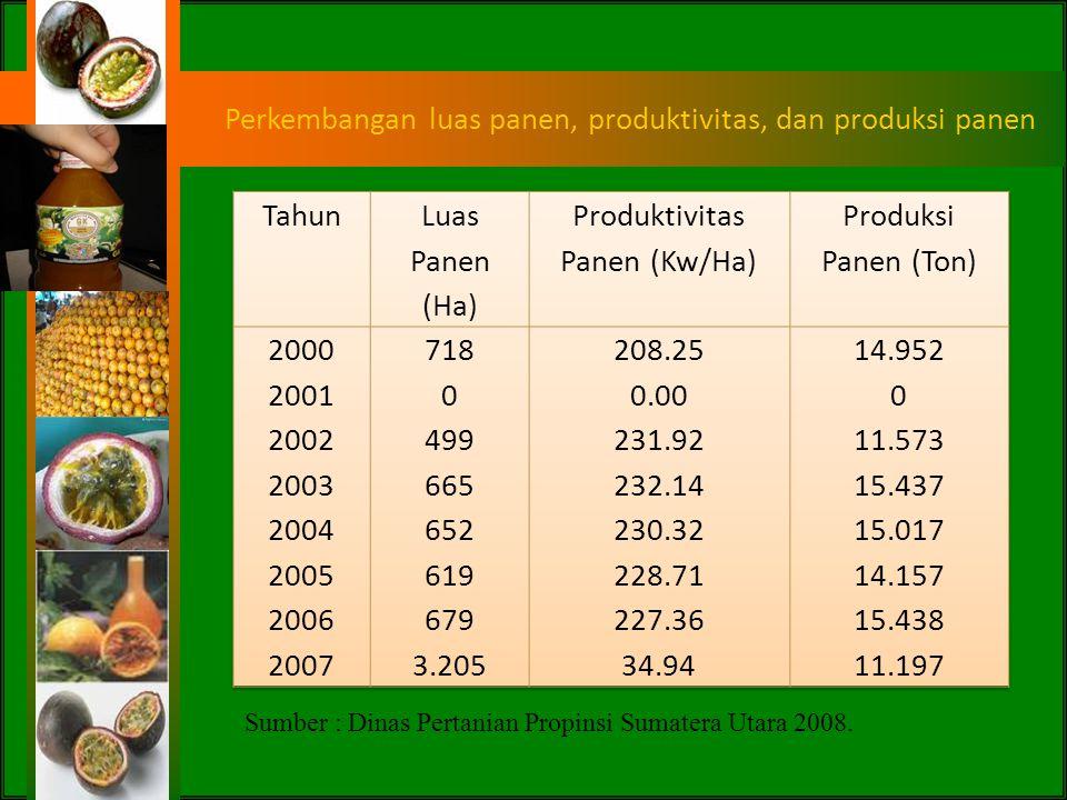 Produksi Buah Markisa di Indonesia Keterangan : * = Departemen Pertanian Republik Indonesia, 2005. ** = Badan Pusat Statistik dan Direktorat Jenderal