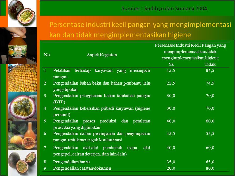 Persentase industri pangan yang sudah memahami dan menerapkan aspek keamanan pangan Sumber : Sudibyo et al (2001)