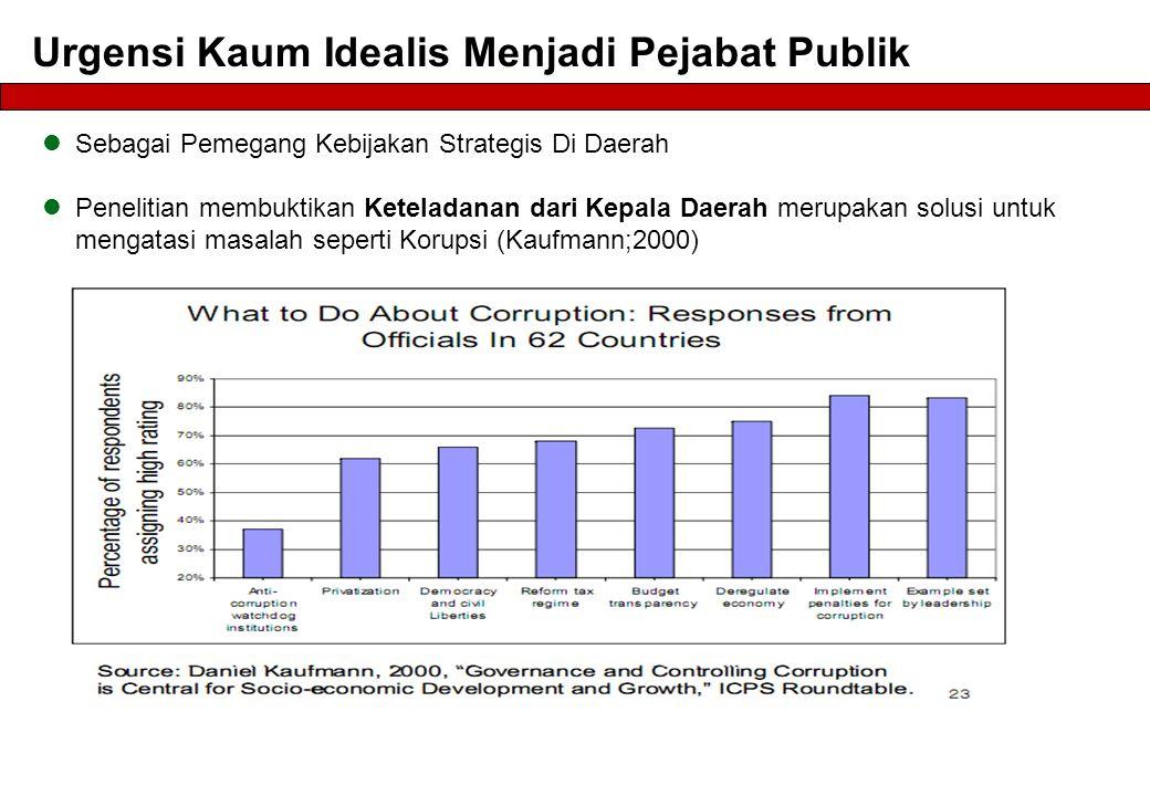  Sebagai Pemegang Kebijakan Strategis Di Daerah  Penelitian membuktikan Keteladanan dari Kepala Daerah merupakan solusi untuk mengatasi masalah seperti Korupsi (Kaufmann;2000)
