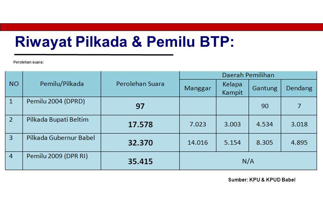 Riwayat Pilkada & Pemilu BTP: Perolehan suara: Sumber: KPU & KPUD Babel