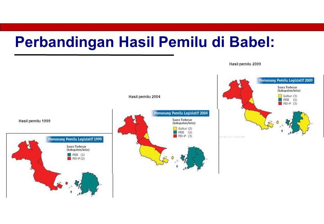 Perbandingan Hasil Pemilu di Babel: Hasil pemilu 2009 Hasil pemilu 2004 Hasil pemilu 1999