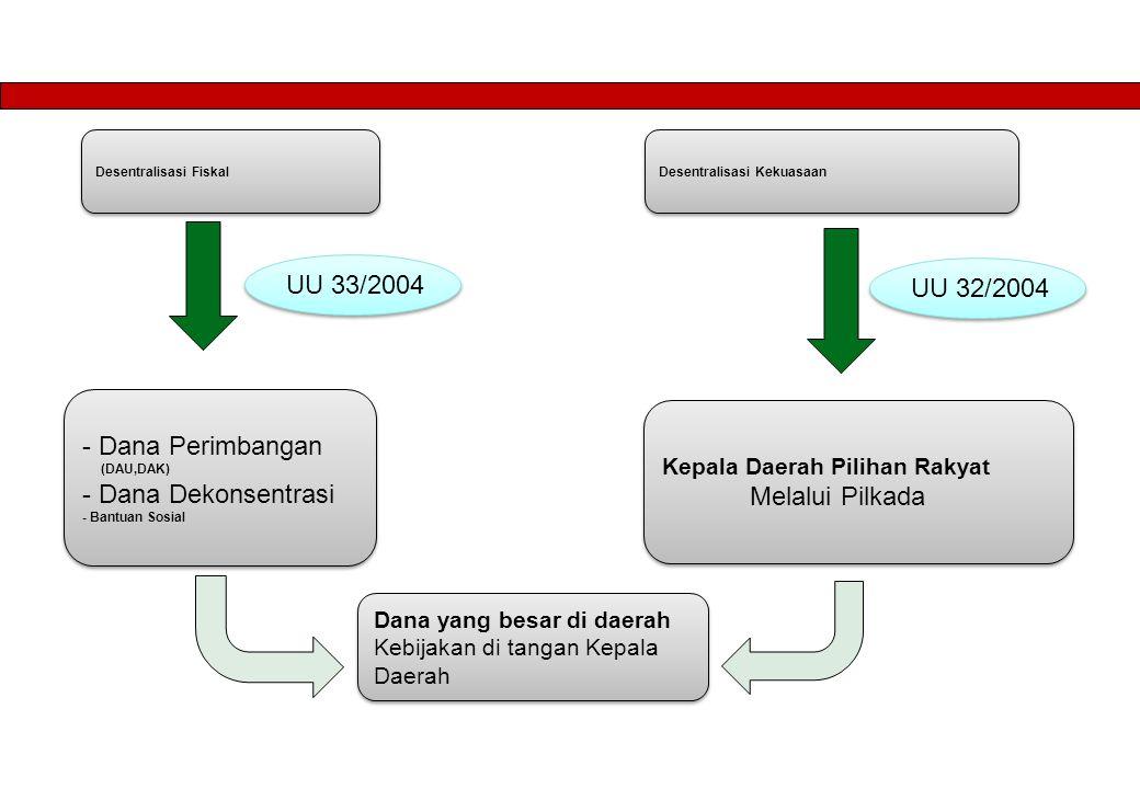 Pendahuluan Kondisi Indonesia Saat Ini: POLITIK :  Oligarki Kekuasaan (Politik Kartel)  Politik Transaksional  Instabilitas Politik  Pragmatisme dan Apatisme Masyarakat EKONOMI :  Biaya Ekonomi Tinggi (High cost economy)  Kemiskinan, Pengangguran, dan Ketimpangan Ekonomi