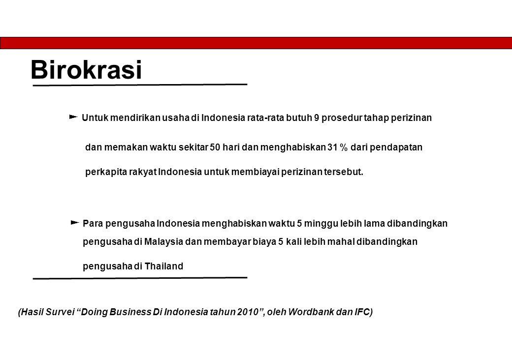 Birokrasi ► Untuk mendirikan usaha di Indonesia rata-rata butuh 9 prosedur tahap perizinan dan memakan waktu sekitar 50 hari dan menghabiskan 31 % dari pendapatan perkapita rakyat Indonesia untuk membiayai perizinan tersebut.