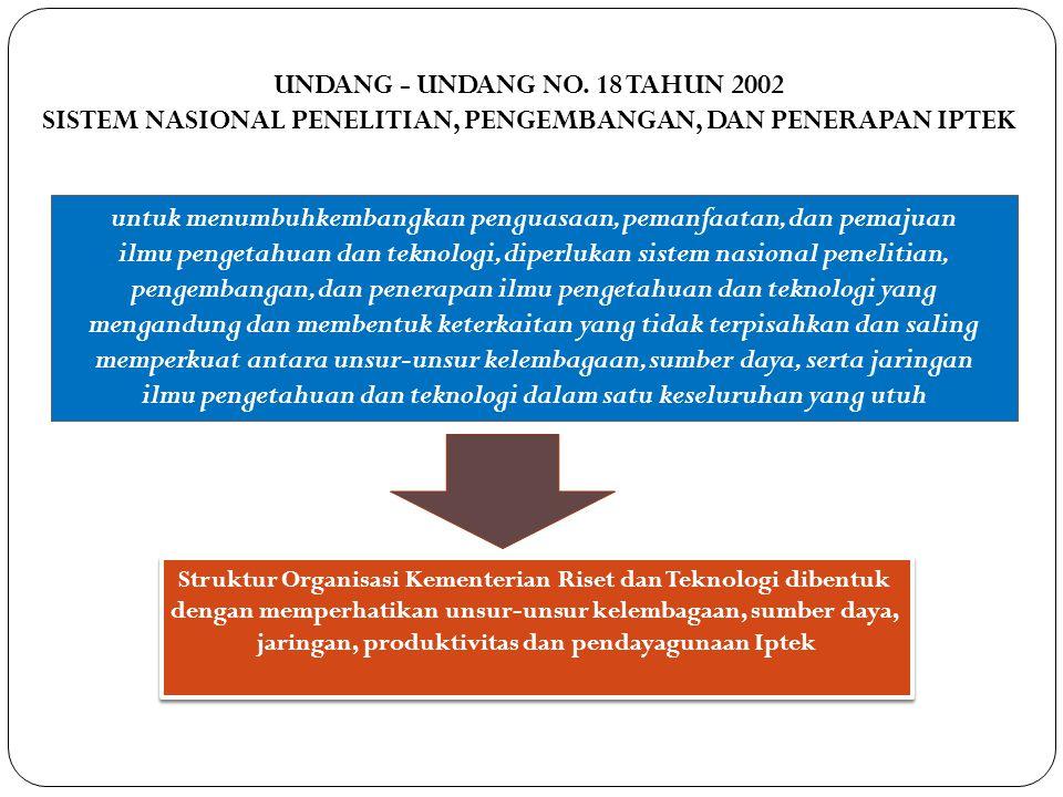 UNDANG - UNDANG NO. 18 TAHUN 2002 SISTEM NASIONAL PENELITIAN, PENGEMBANGAN, DAN PENERAPAN IPTEK untuk menumbuhkembangkan penguasaan, pemanfaatan, dan