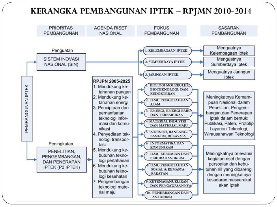 KERANGKA PEMBANGUNAN IPTEK – RPJMN 2010-2014