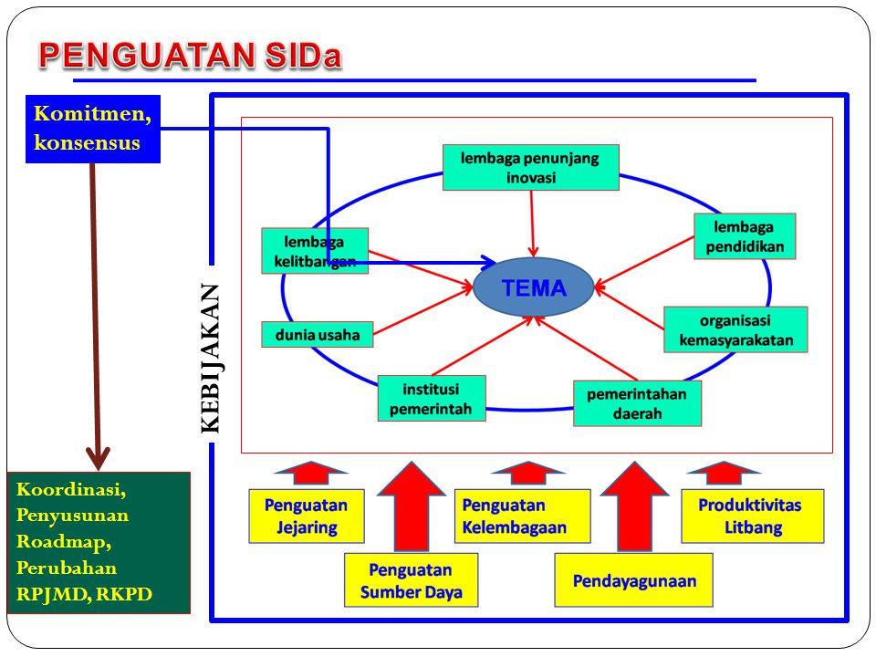 KEBIJAKAN Komitmen, konsensus Koordinasi, Penyusunan Roadmap, Perubahan RPJMD, RKPD