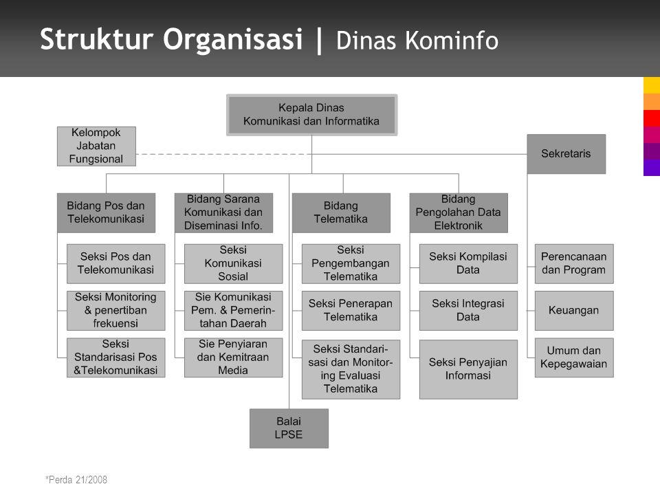 Struktur Organisasi | Dinas Kominfo *Perda 21/2008