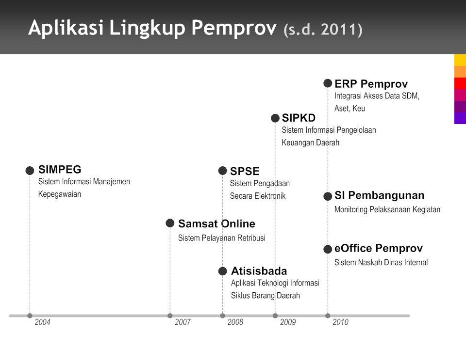 Aplikasi Lingkup Pemprov (s.d. 2011)