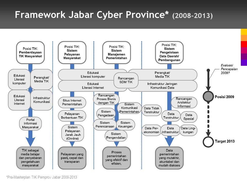 Framework Jabar Cyber Province* (2008-2013) *Pra-Masterplan TIK Pemprov Jabar 2009-2013