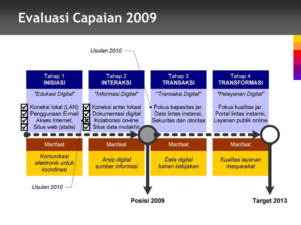 Evaluasi Capaian 2009